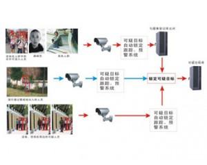 多目标自动捕获与行为智能识别系统