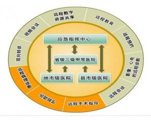 华海HiNet远程会诊平台系统