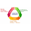 智能医疗设备信息管理软件系统