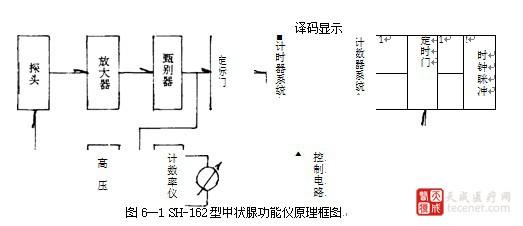 162型闪烁甲状腺功能测定仪的工作原理该机电路原理