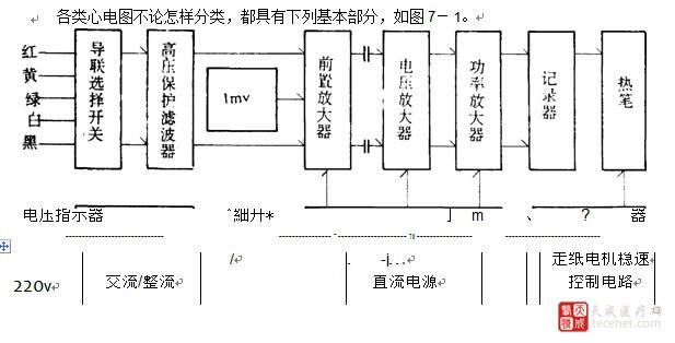髙频滤波电路:高频电磁波对心电图产生高频干扰
