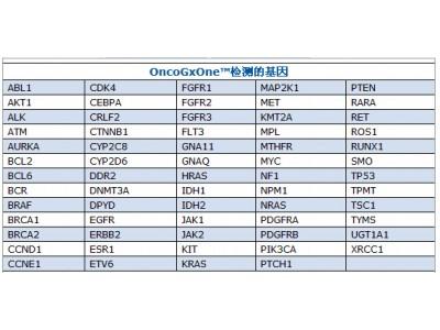 OncoGxOne™癌症基因组检测