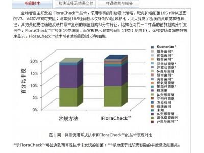FloraCheck™菌群检测服务