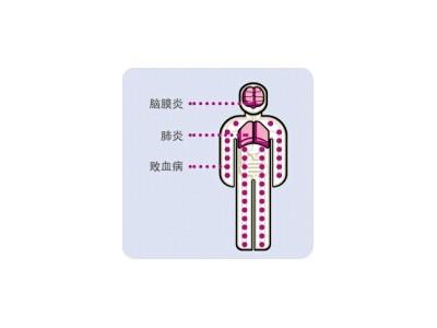 肺炎球菌疫苗
