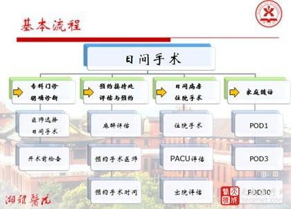 9张PPT洞悉湘雅医院日间手术管理