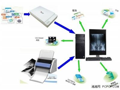 伤情鉴定影像管理信息系统