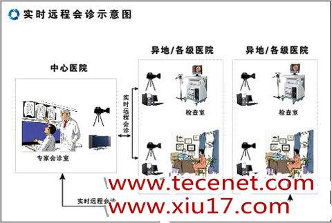 图特ToPACS医学影像存储与信息管理系统