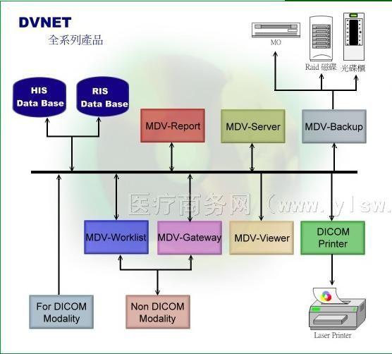供应醫療影像整合系統
