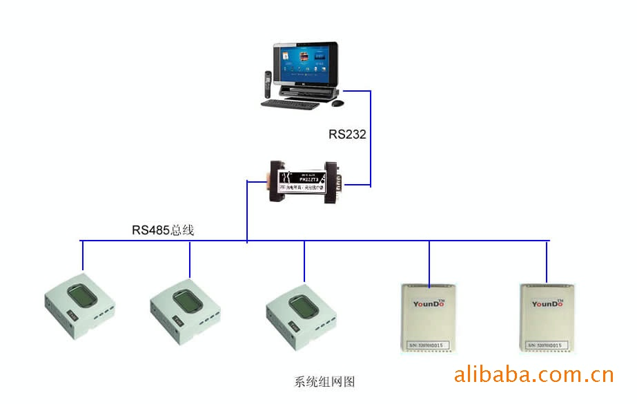 SMT生产线温湿度监控