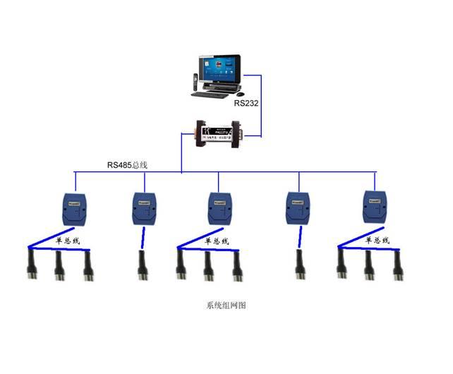 档案室温湿度监控系统
