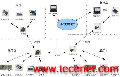 展柜(展厅)温湿度无线实时监控系统