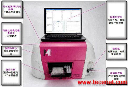guava  easyCyte 微毛细管流式细胞分析仪