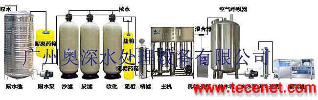 纯净水(厂)、直饮水设备