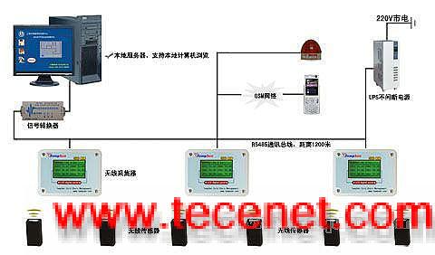 无线温度监测报警分析系统