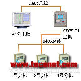 冷库温度测量系统