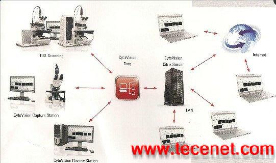 细胞遗传图像分析系统
