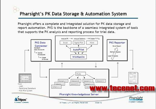 Pharsight® (PKS™)