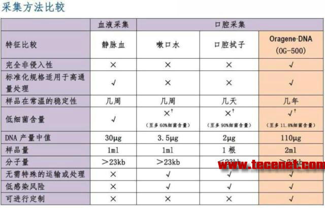 Oragene®•DNA唾液采集/DNA纯化试剂盒