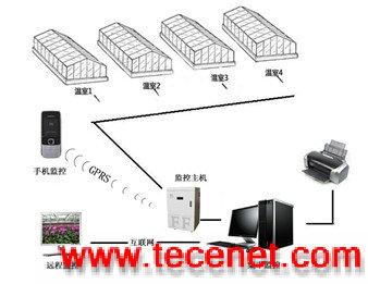 温室大棚温湿度监控系统