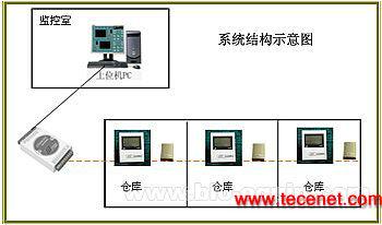 药品库房温湿度检测系统