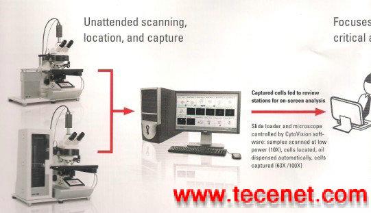 全自动扫描染色体(遗传)图像分析系统