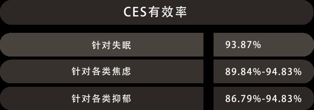 CES的有效性